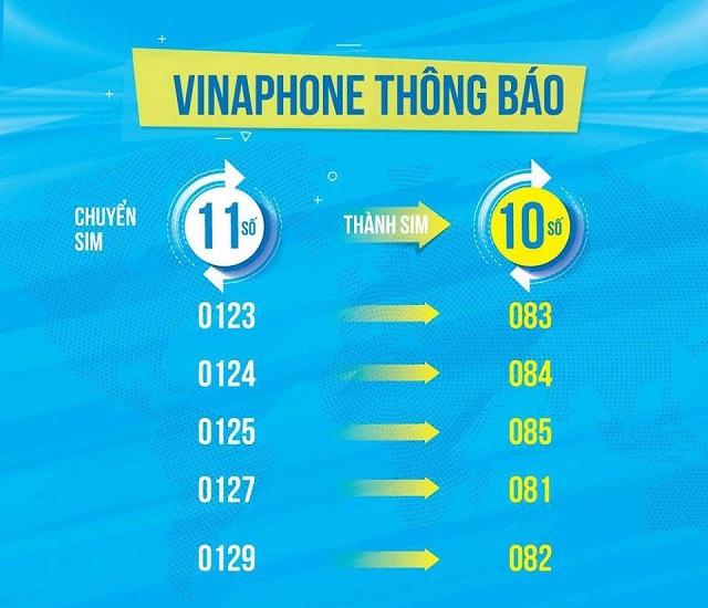 VinaPhone sim 11 số thành 10 số
